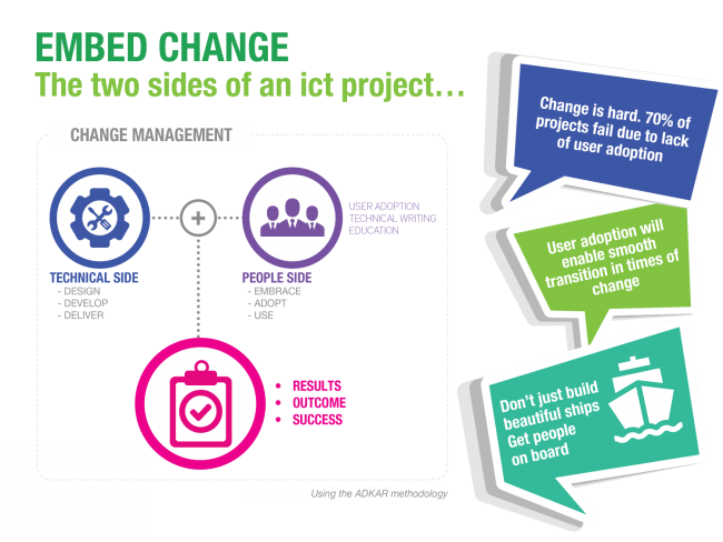 Embedding Change