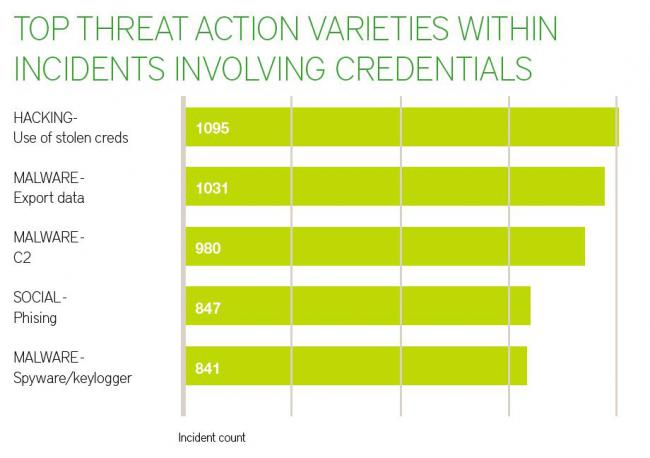 TOP THREAT ACTION VARIETIES WITHIN INCIDENTS INVOLVING CREDENTIALS