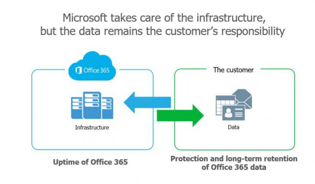 Veeam backup for O365