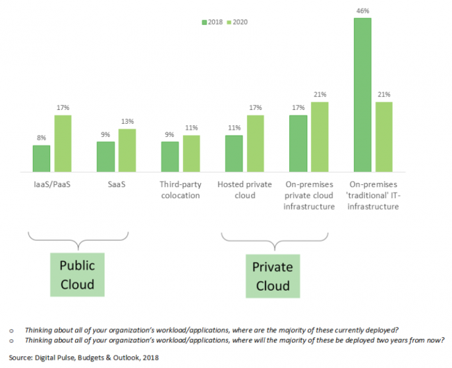 Workload Deployment Shifts to the Clouds