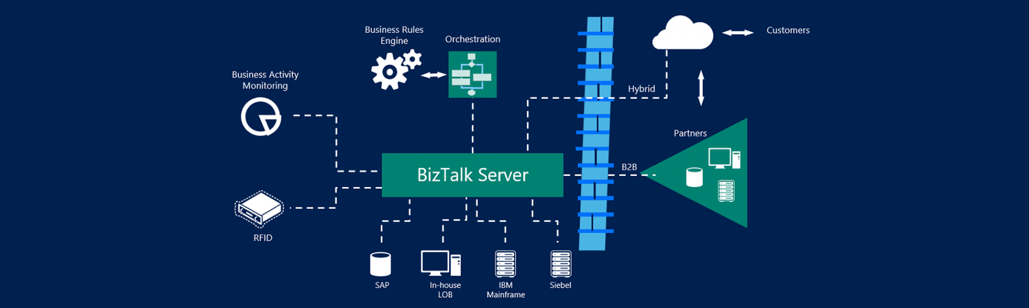 Why Microsoft BizTalk Server?