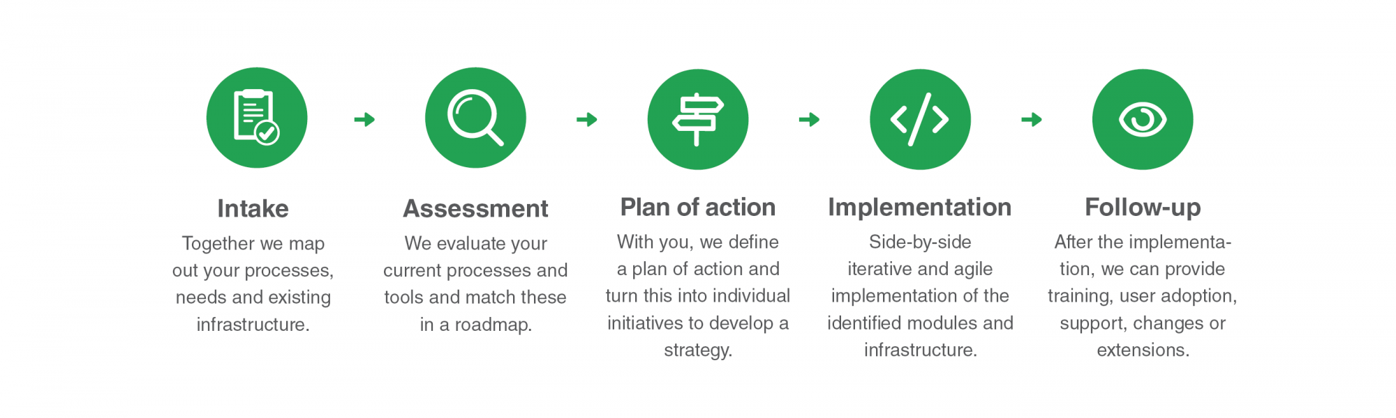 Healthcare Platform - plan of action