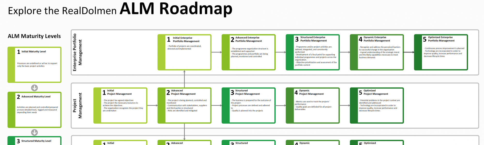 Explore the Realdolmen ALM Roadmap