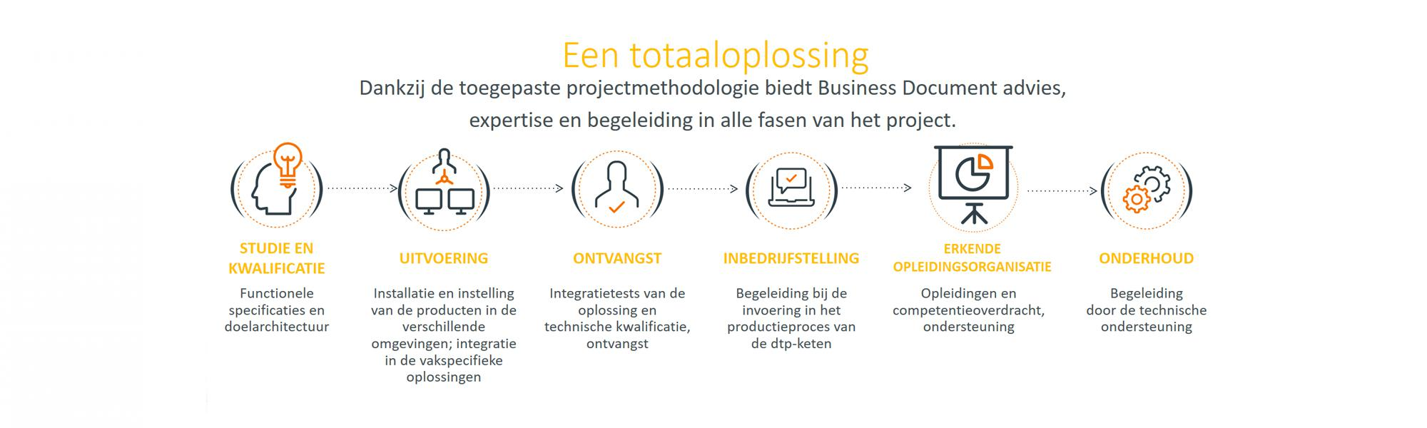 Een totaaloplossing